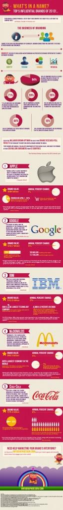 Les-cinq-marques-plus-influentes-2013-F